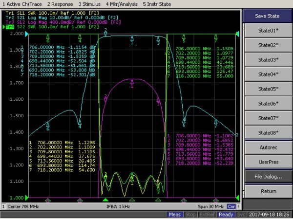 Bandpass Filter From 702.2MHz To 709.8MHz With N-Female Connectors