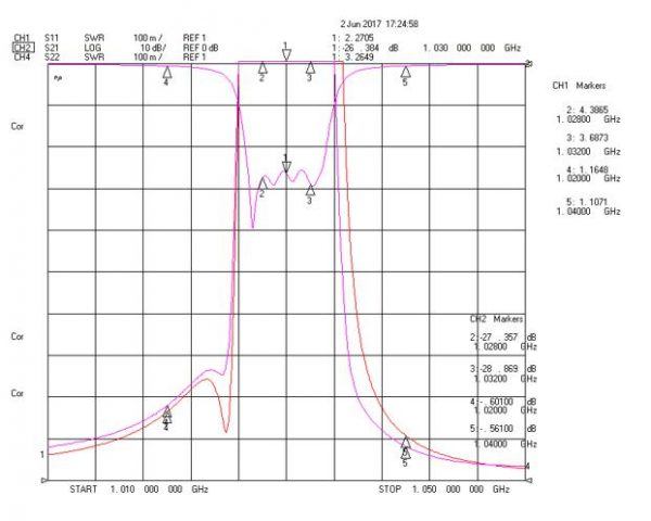 Band Recject Filter From 1028MHz To 1032MHz With N-Female Connectors