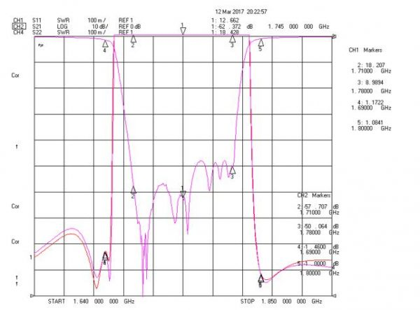 Band Recject Filter From 1710MHz To 1780MHz With SMA-Female Connectors
