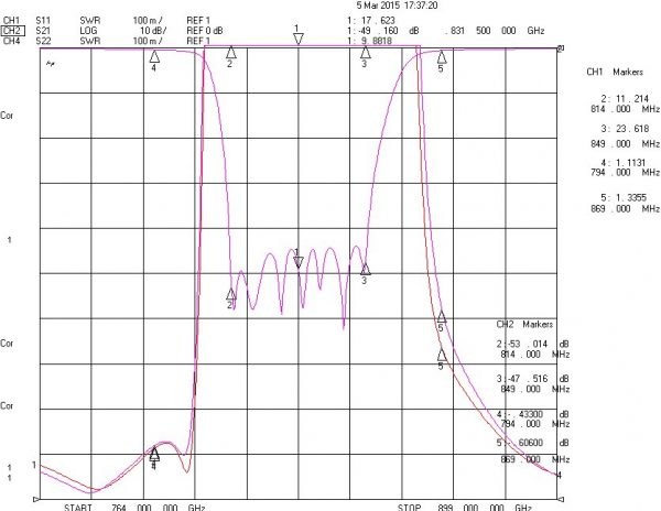 Band Recject Filter From 814MHz To 849MHz With SMA-Female Connectors