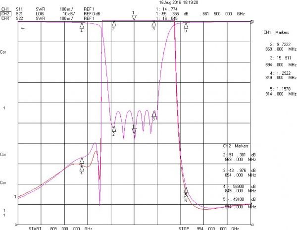Band Recject Filter From 869MHz To 894MHz With SMA-Female Connectors