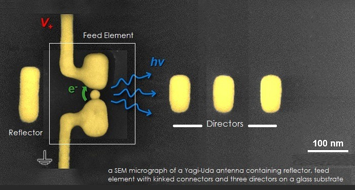 Physicists Develop Directional Nano Antennas for High-Speed Data Transfer