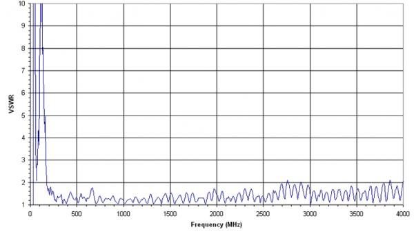 (-28 - 7)dBi Gain, 0.025GHz to 4GHz, Bilogical Antenna  OLP-00240