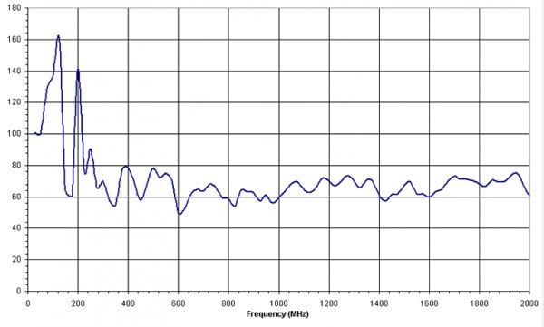 6dBi Gain, 0.025GHz to 2GHz, Bilogical Antenna  OLP-00220-B