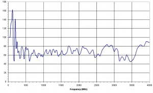6dBi Gain, 0.025GHz to 4GHz, Bilogical Antenna  OLP-00240-B
