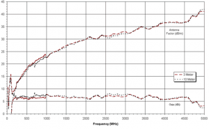 (-15 - 7 )dBi Gain, 0.025GHz to 5GHz, Bilogical Antenna  OLP-00250