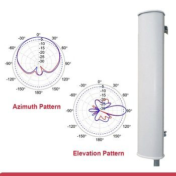900 MHz Sector Antenna for Base Station and Access Points