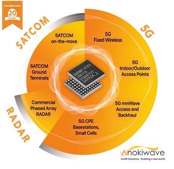 Anokiwave to Showcase its Portfolio of mm-Wave Silicon ICs at IMS 2019