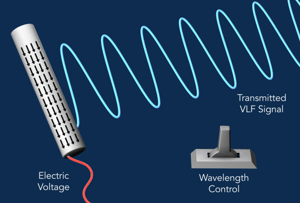 Innovative Compact Antenna Enables Communication Where Conventional Radios Fail