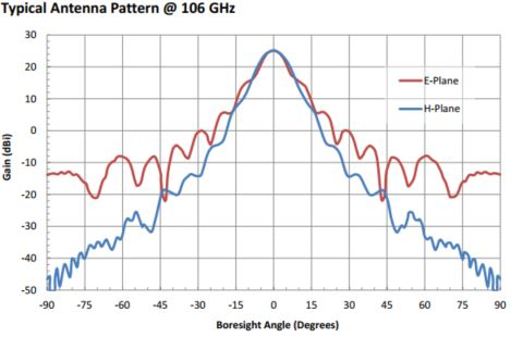 """25 dBi Gain, 100 GHz to 112 GHz, 0.08"""" Diameter Circular Waveguide WR-08 Waveguide F Band Conical Horn Antennas"""
