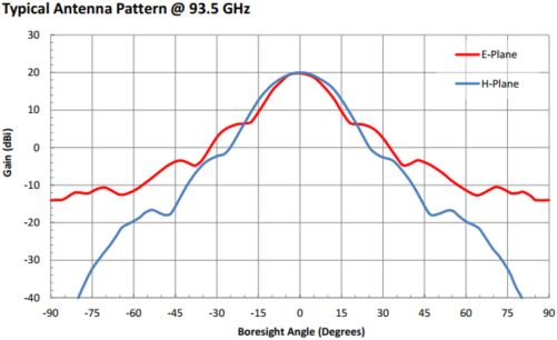 "20 dBi Gain, 87 GHz to 100 GHz, 0.094"" Diameter Circular Waveguide WR-94 Waveguide W Band Conical Horn Antennas"
