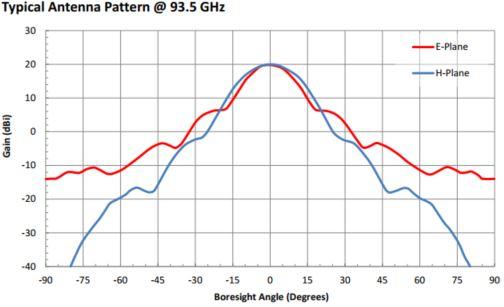 "20 dBi Gain, 87 GHz to 100 GHz, 0.1"" Diameter Circular Waveguide WR-10 Waveguide W Band Conical Horn Antennas"