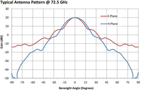 "20 dBi Gain, 68 GHz to 77 GHz, 0.12"" Diameter Circular Waveguide WR-12 Waveguide E Band Conical Horn Antennas"