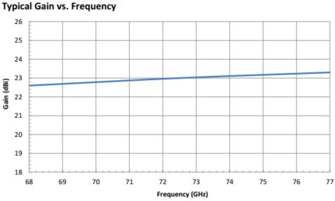"23 dBi Gain, 68 GHz to 77 GHz, 0.12"" Diameter Circular Waveguide WR-12 Waveguide E Band Conical Horn Antennas"