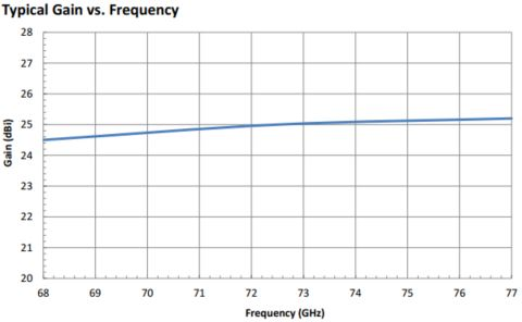 "25 dBi Gain, 68 GHz to 77 GHz, 0.12"" Diameter Circular Waveguide WR-12 Waveguide E Band Conical Horn Antennas"