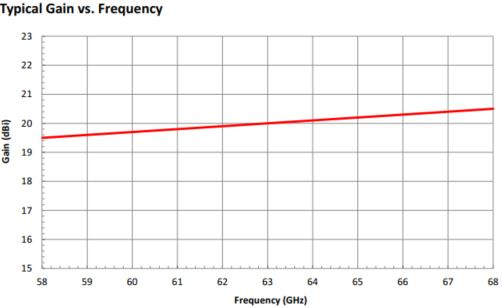 """WR-141 Circular Waveguide V Band Conical Horn Antenna. Nominal Gain: 20dBi. Frequency Range: 58GHz to 68GHz. Diameter: 0.141"""" - 2"""