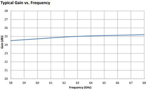 "25 dBi Gain, 58 GHz to 68 GHz, 0.141"" Diameter Circular Waveguide WR-141 Waveguide V Band Conical Horn Antennas"