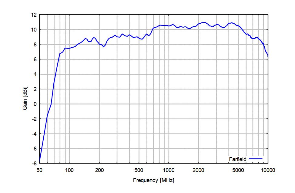 70MHz- 10GHz EMC Stacked Logarithmic-Periodic Broadband-Antenna OVLA-00710