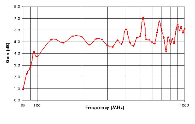 80MHz-1GHz EMC Antenna V-Log Periodic Array OVLA-00810