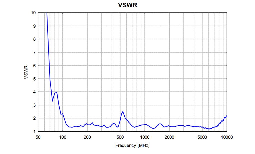 80MHz-10GHz EMC antenna V-Log Periodic Array OVLA-008100