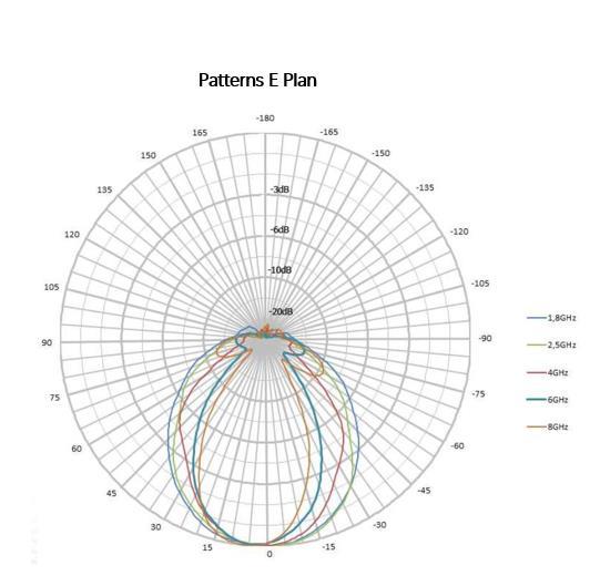 4 dBi Gain, 0.4 GHz to 2.5 GHz, Directional Antenna (f 380MHz)