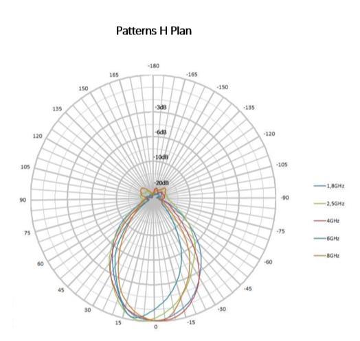 5 dBi Gain, 0.4 GHz to 6 GHz, Directional Antenna (f 380MHz)