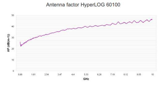 5 dBi Gain, 0.68 GHz to 10 GHz, Directional Antenna (f 680 MHz)