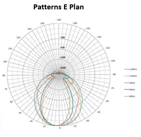 5 dBi Gain, 0.68 GHz to 18 GHz, Directional Antenna (f 680 MHz)