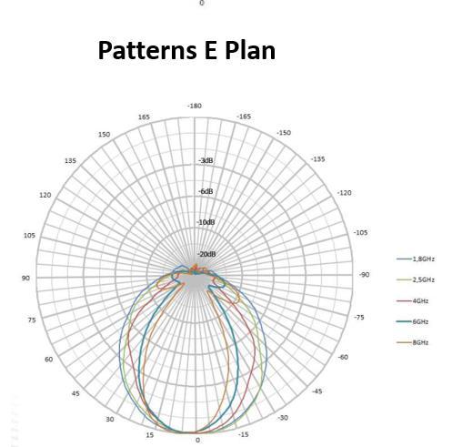 4 dBi Gain, 0.7 GHz to 2.5 GHz, Directional Antenna (f 680 MHz)