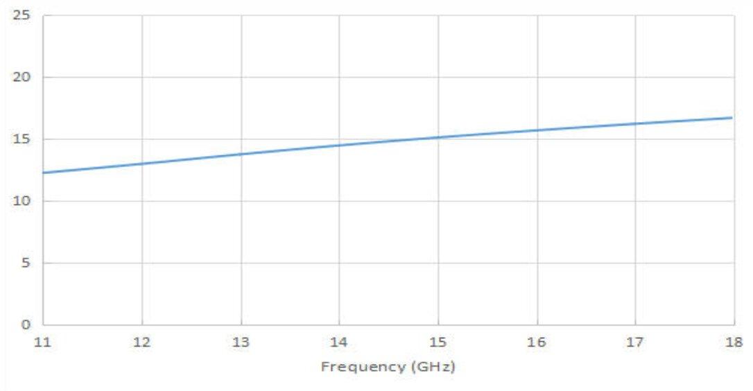 15 dBi Gain, 12 GHz to 18 GHz, 20 dB Return Loss, Luneburg Lens Antenna
