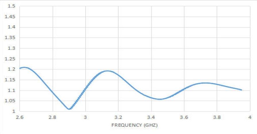 15 dBi Gain, 2.6 GHz to 4 GHz, 20 dB Return Loss, Luneburg Lens Antenna
