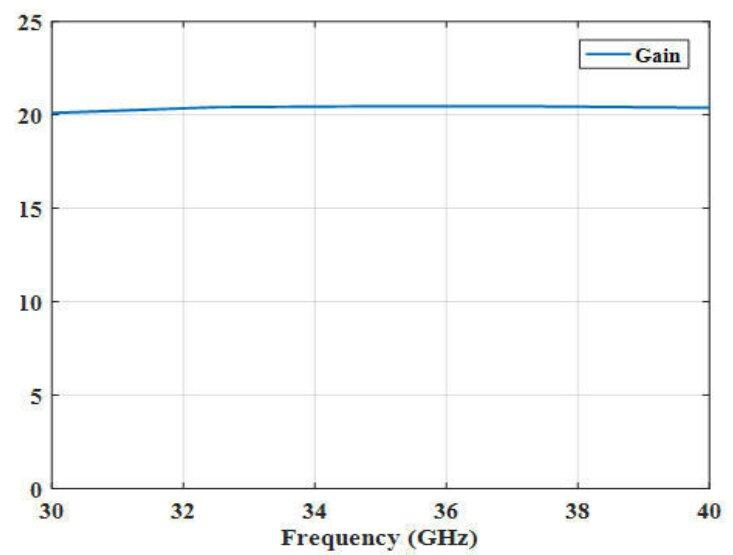 20.1 dBi Gain, 30 GHz to 40 GHz, 20 dB Return Loss, Luneburg Lens Antenna