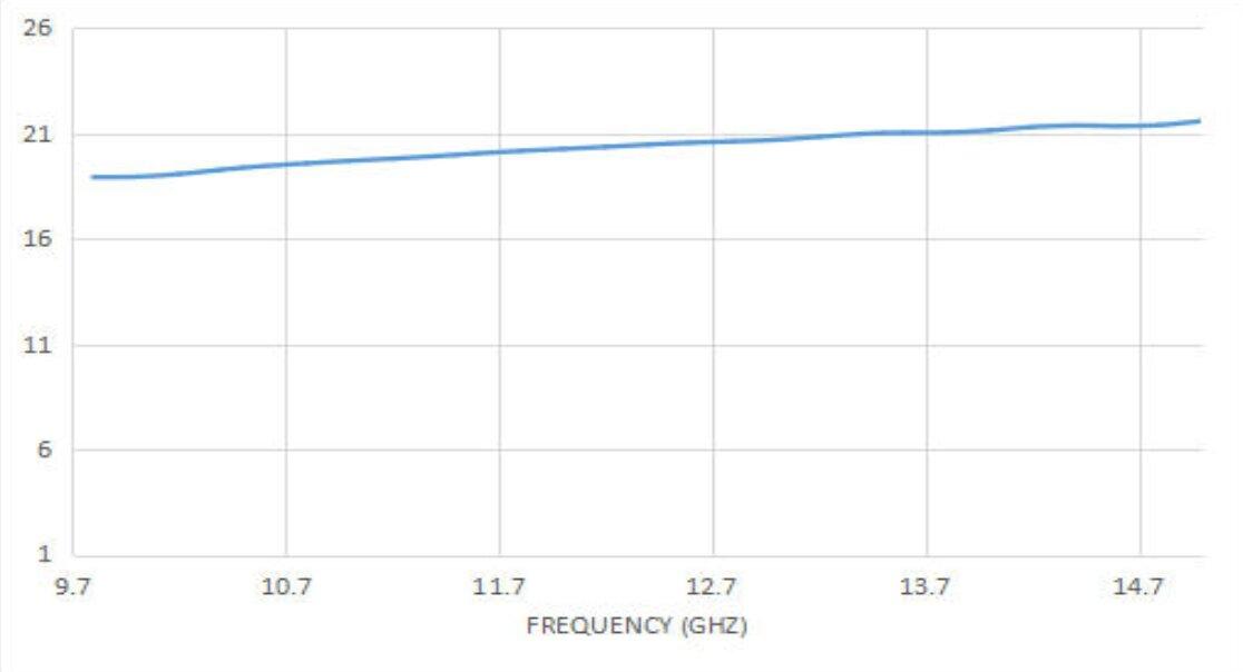 20 dBi Gain, 9.8 GHz to 15 GHz, 20 dB Return Loss, Luneburg Lens Antenna