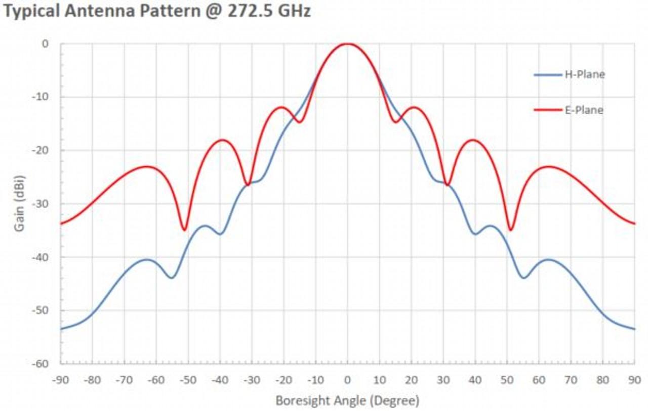 20 dBi Gain, 220 GHz to 325 GHz, WR-03 Waveguide Millimeter SGH Antenna