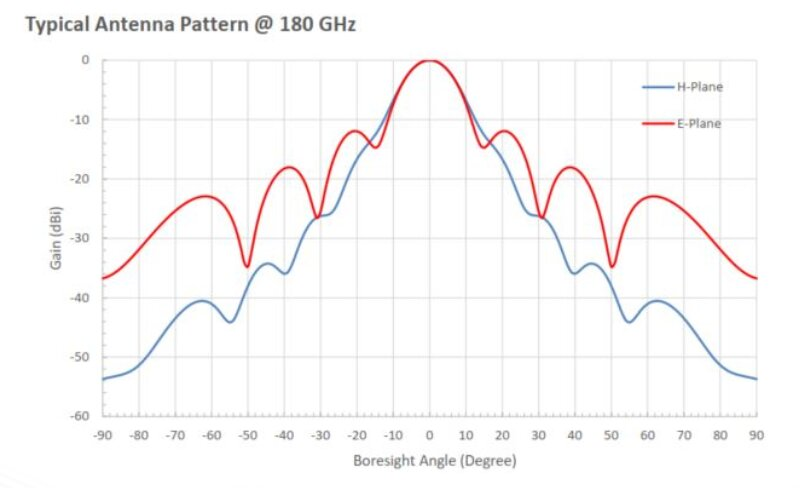 25 dBi Gain, 140 GHz to 220 GHz, WR-05 Waveguide Millimeter SGH Antenna