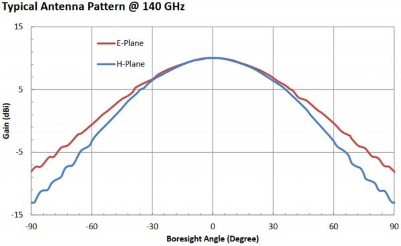 10 dBi Gain, 110 GHz to 170 GHz, WR-06 Waveguide Millimeter SGH Antenna