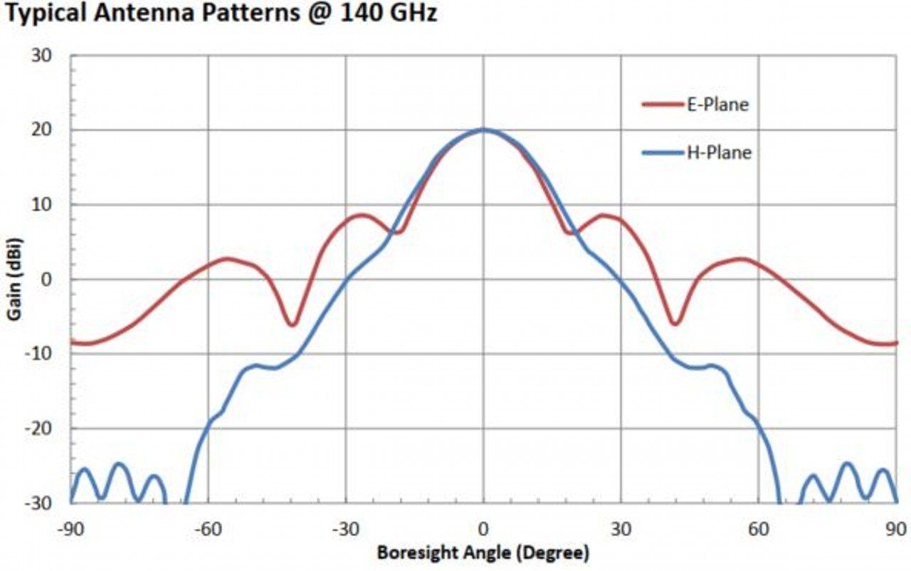 20 dBi Gain, 110 GHz to 170 GHz, WR-06 Waveguide Millimeter SGH Antenna