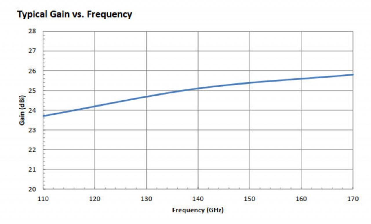 25 dBi Gain, 110 GHz to 170 GHz, WR-06 Waveguide Millimeter SGH Antenna