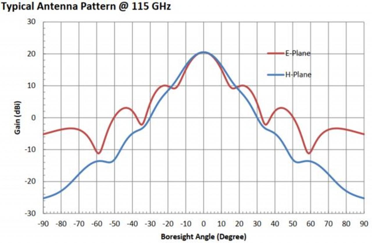 20 dBi Gain, 90 GHz to 140 GHz, WR-08 Waveguide Millimeter SGH Antenna