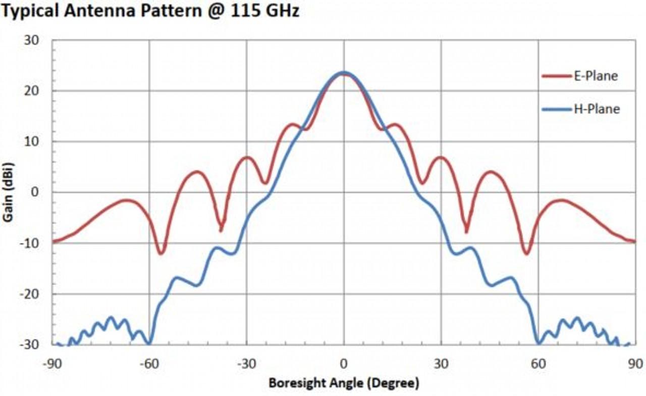 23 dBi Gain, 90 GHz to 140 GHz, WR-08 Waveguide Millimeter SGH Antenna
