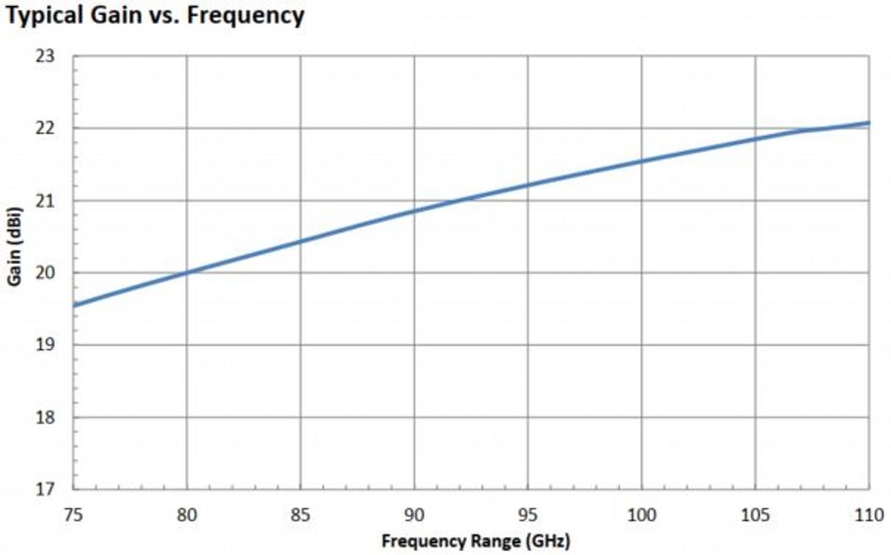 20 dBi Gain, 75 GHz to 110 GHz, WR-10 Waveguide Millimeter SGH Antenna