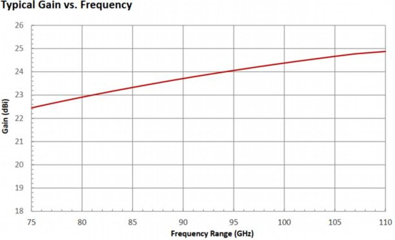23 dBi Gain, 75 GHz to 110 GHz, WR-10 Waveguide Millimeter SGH Antenna