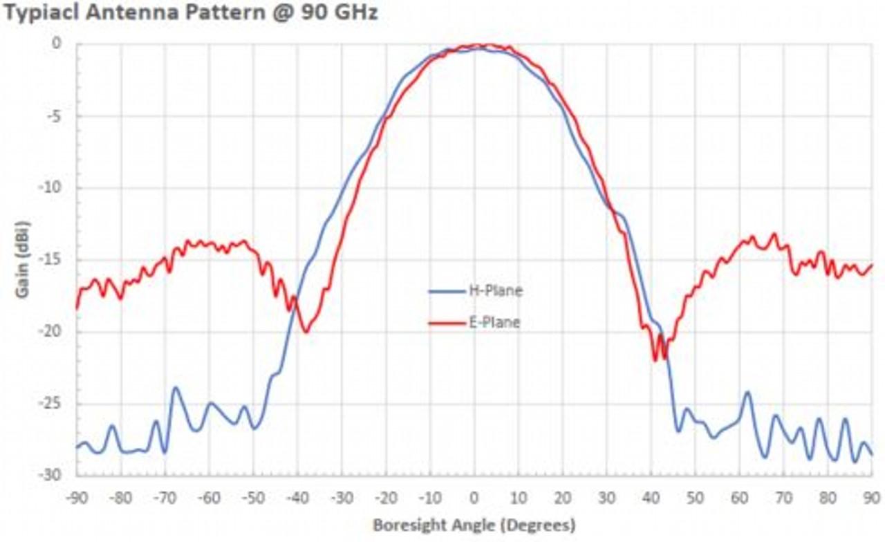 13 dBi Gain, 60 GHz to 90 GHz, WR-12 Waveguide Millimeter SGH Antenna