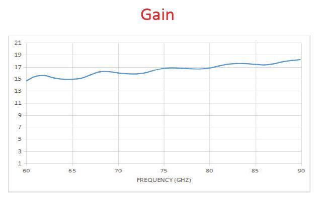 15 dBi Gain, 60 GHz to 90 GHz, WR-12 Waveguide Millimeter SGH Antenna