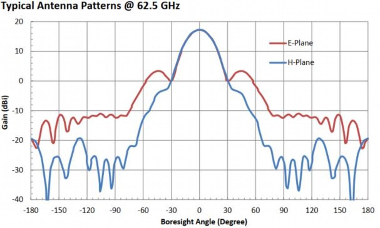 17 dBi Gain, 50 GHz to 75 GHz, WR-15 Waveguide Millimeter SGH Antenna