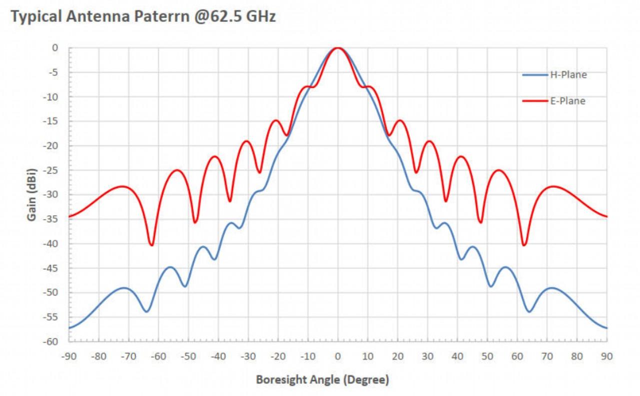 25 dBi Gain, 50 GHz to 75 GHz, WR-15 Waveguide Millimeter SGH Antenna