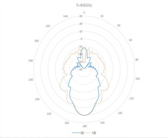 OLB 19 10 plot1 10 dBi Gain, 40 GHz to 60 GHz, WR-19 Waveguide Millimeter SGH Antenna