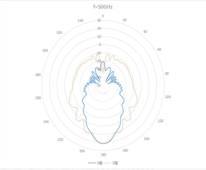 OLB 19 10 plot2 10 dBi Gain, 40 GHz to 60 GHz, WR-19 Waveguide Millimeter SGH Antenna