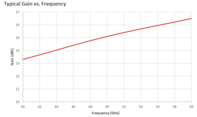 15 dBi Gain, 40 GHz to 60 GHz, WR-19 Waveguide Millimeter SGH Antenna