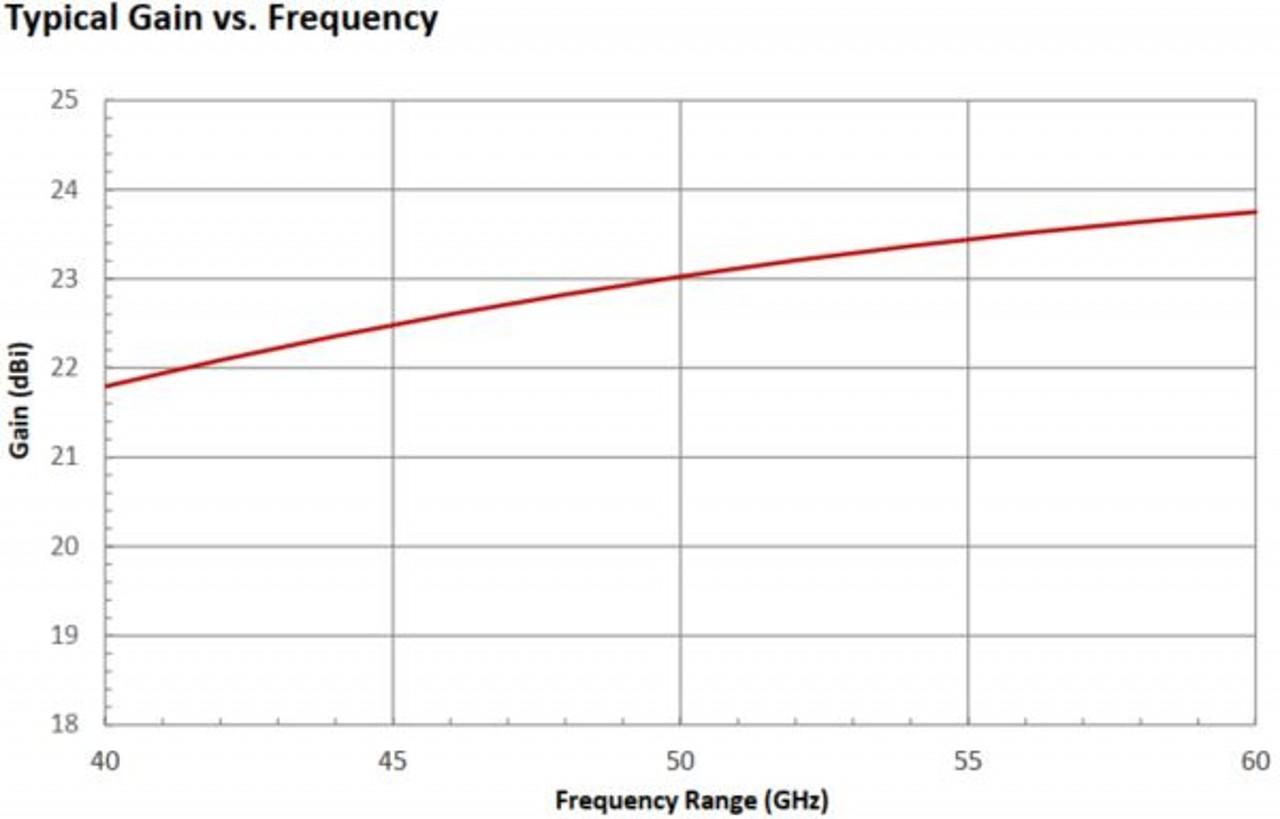 23 dBi Gain, 40 GHz to 60 GHz, WR-19 Waveguide Millimeter SGH Antenna